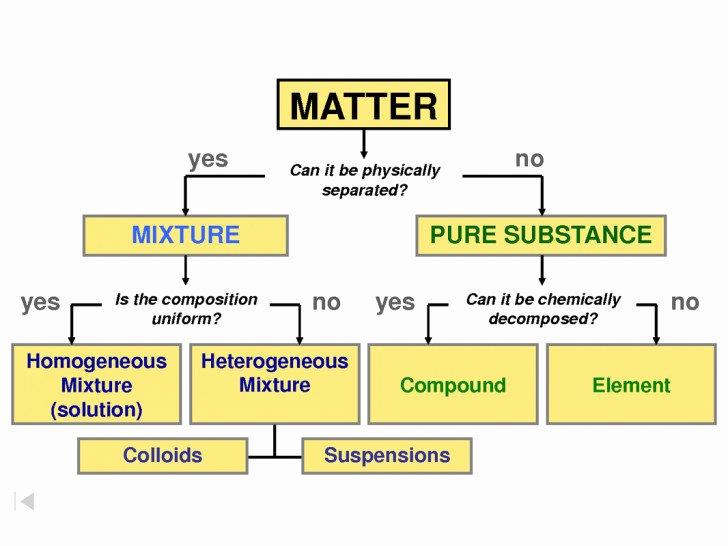Composition Of Matter Worksheet Luxury Chemistry Worksheet Matter 1