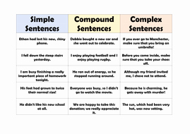 Compound Sentences Worksheet Pdf New Simple Pound and Plex Sentences by Tandlguru