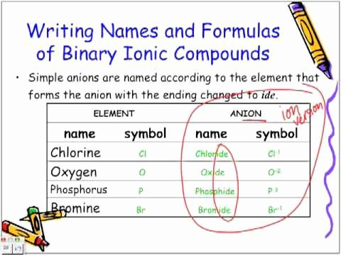 Compounds Names and formulas Worksheet Best Of Naming and Writing formulas Of Binary Ionic Pounds