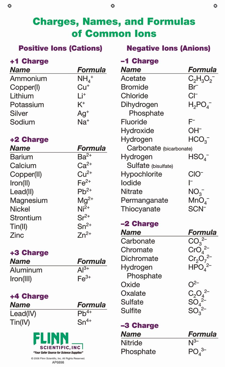 Compounds Names and formulas Worksheet Luxury Ion Names formulas and Charges Chart for Chemistry Classroom