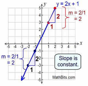 Constant Rate Of Change Worksheet Awesome Average Rate Of Change Mathbitsnotebook A1 Ccss Math