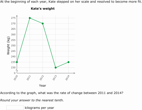 Constant Rate Of Change Worksheet Awesome Ixl Rate Of Change
