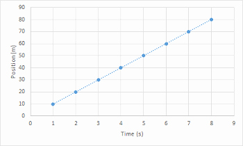 Constant Rate Of Change Worksheet Fresh Quiz & Worksheet Constant & Varying Rates Of Change