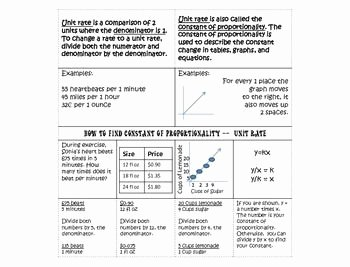 Constant Rate Of Change Worksheet Inspirational Unit Rate Constant Of Proportionality Foldable 7 Rp 1