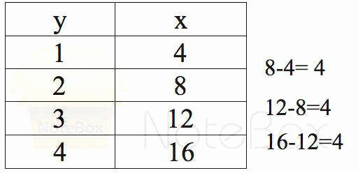 Constant Rate Of Change Worksheet Lovely Constant Rate Change Worksheet