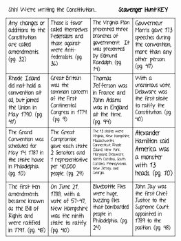 "Constitution Scavenger Hunt Worksheet Best Of ""shh We Re Writing the Constitution"" Scavenger Hunt and"
