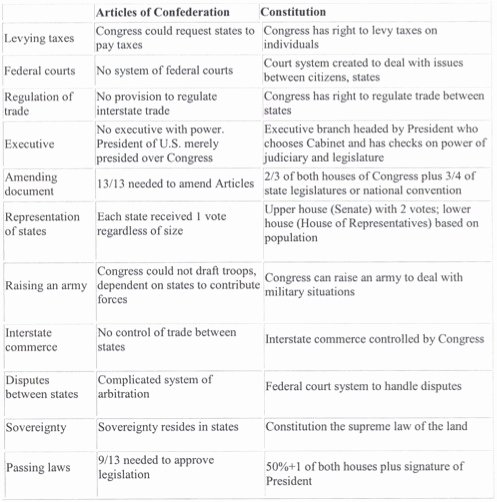 Constitutional Principles Worksheet Answers Elegant Constitution Worksheet