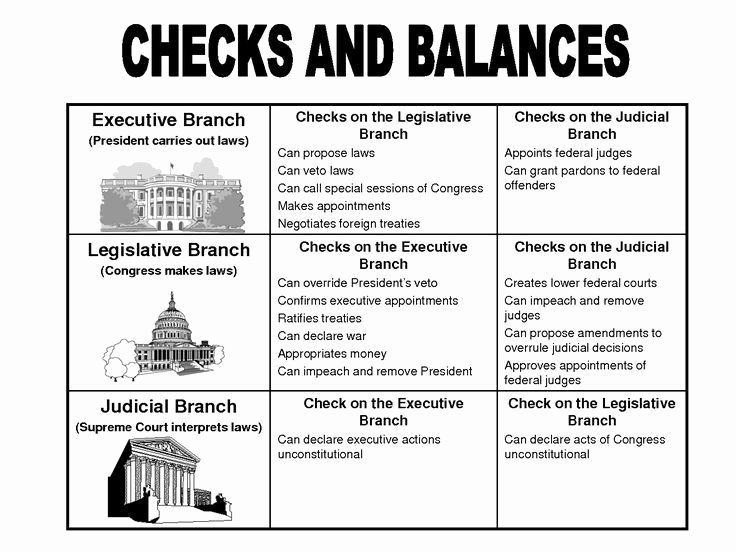 Constitutional Principles Worksheet Answers Inspirational 6 Foundational Principles Of the Constitution Worksheet