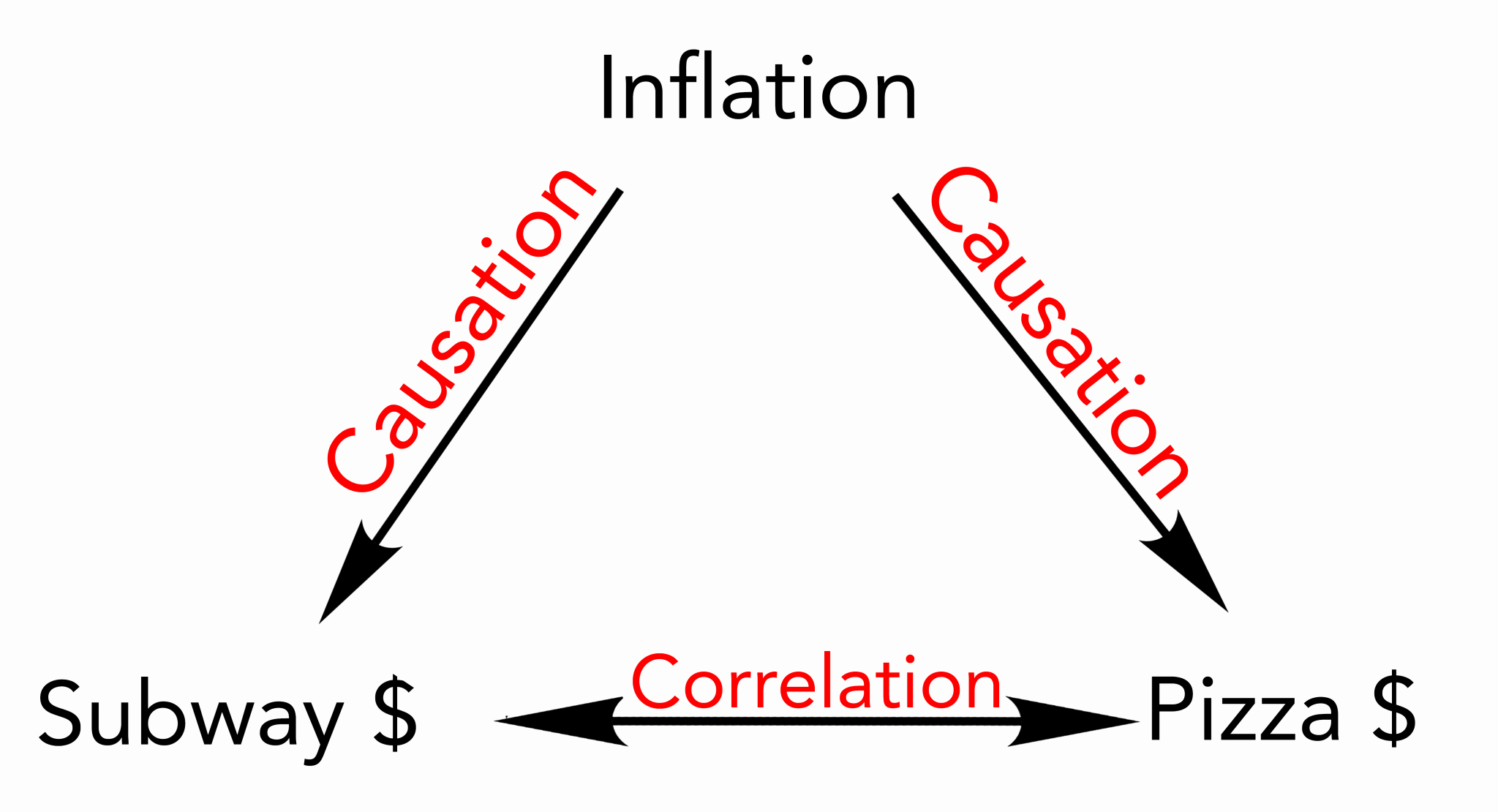 Correlation Vs Causation Worksheet Awesome Correlation Vs Causation Understand the Difference for
