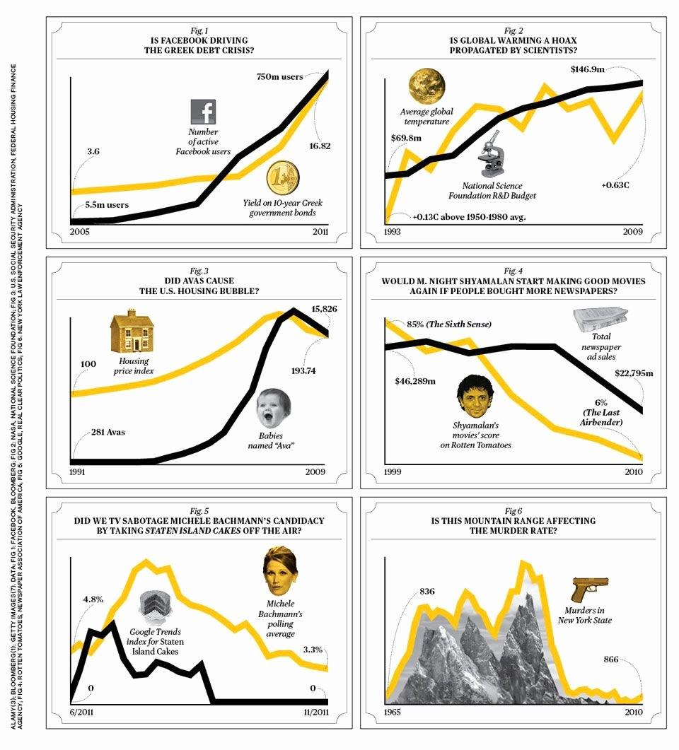 Correlation Vs Causation Worksheet Lovely Correlation or Causation Infographics