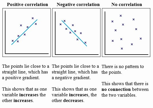 Correlation Vs Causation Worksheet New Correlation