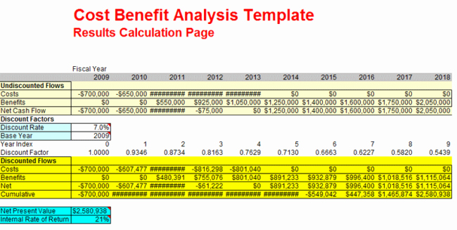 Cost Benefit Analysis Worksheet Inspirational Cost Benefit Analysis Examples for Excel Ppt and Pdf