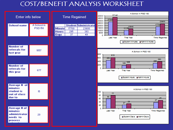 Cost Benefit Analysis Worksheet New Chart2