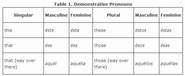 Demonstrative Adjectives Spanish Worksheet Elegant Demonstrative Pronouns