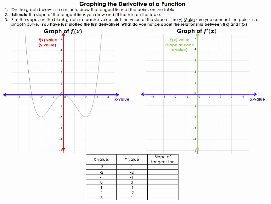 Derivative Of Trigonometric Functions Worksheet Fresh Week Of October 24 Derivatives Of Trig Functions Graphs