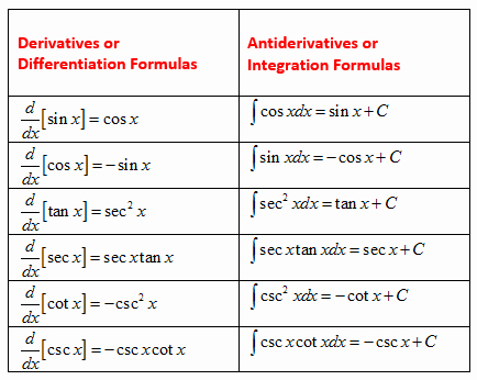 Derivative Of Trigonometric Functions Worksheet Lovely Calculus Antiderivative solutions Examples Videos