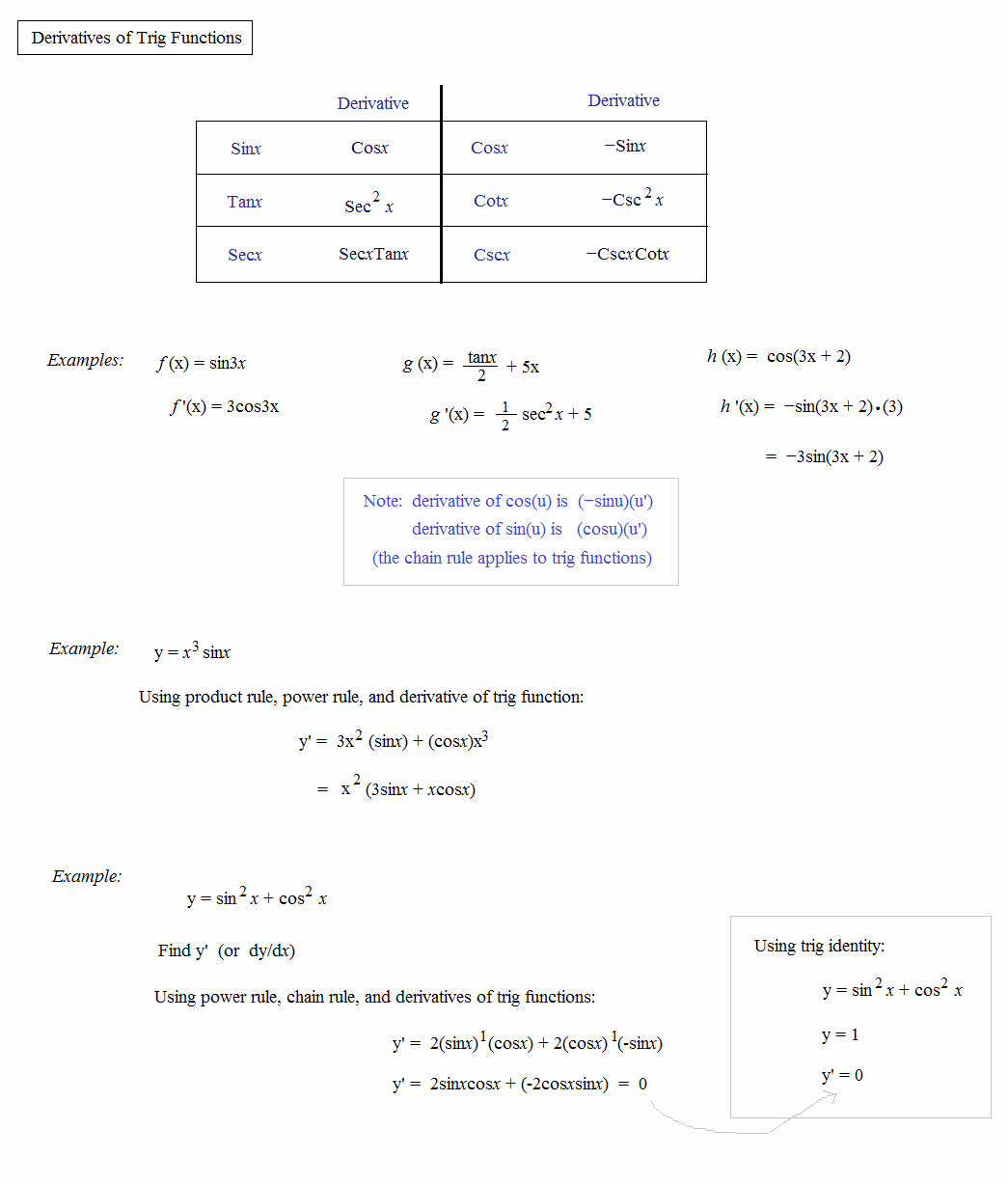 Derivative Of Trigonometric Functions Worksheet Luxury Math Plane Derivatives Trigonometry Functions