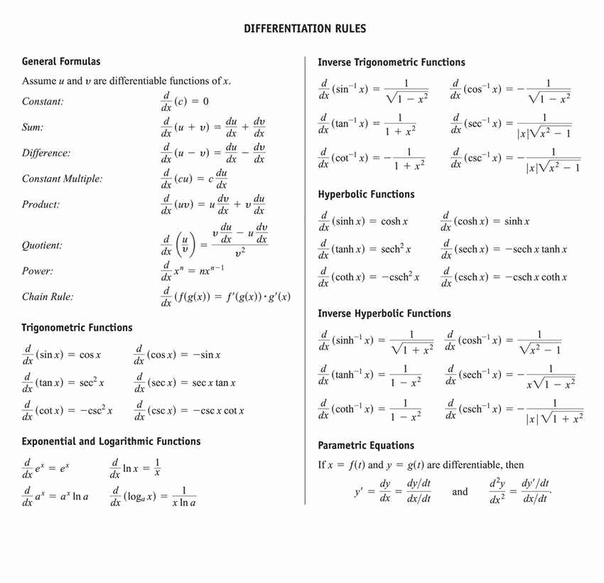 Derivative Of Trigonometric Functions Worksheet New Derivative Worksheet