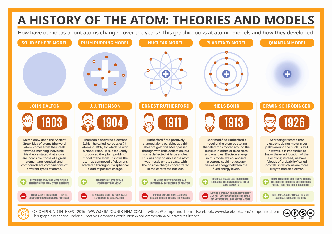 Development Of atomic theory Worksheet Inspirational the History Of the atom – theories and Models