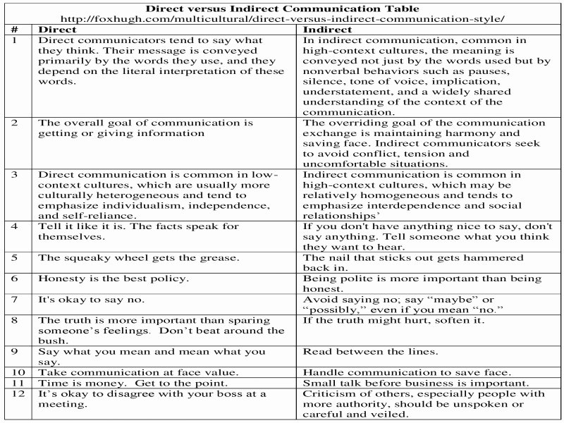 Direct and Indirect Characterization Worksheet Inspirational Direct Versus Indirect Munication Style