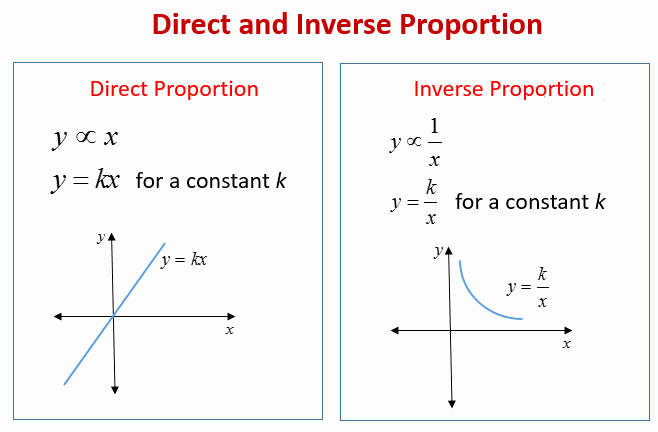 Direct and Inverse Variation Worksheet Inspirational Direct Proportion and Inverse Proportion solutions