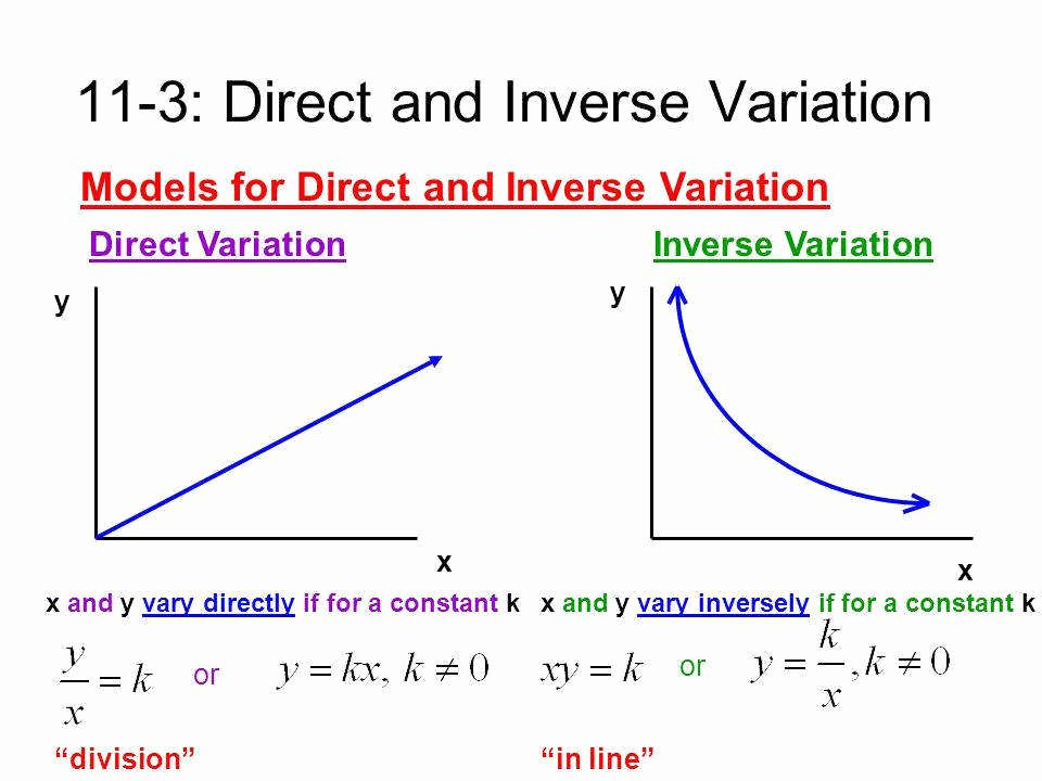 Direct and Inverse Variation Worksheet New Direct and Inverse Variation Worksheet