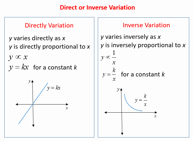 Direct and Inverse Variation Worksheet Unique Inverse Variation Word Problems solutions Examples