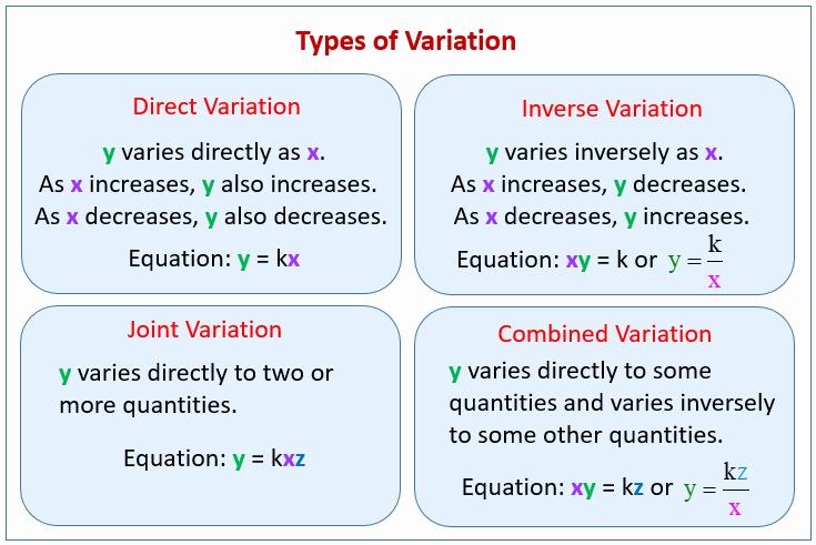 Direct Variation Word Problems Worksheet Beautiful Joint and Bined Variation Word Problems solutions
