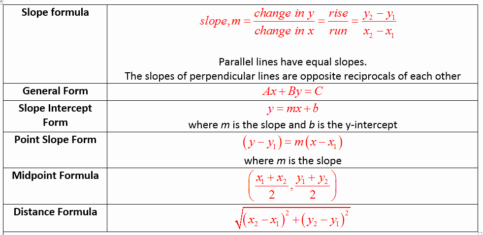 Distance formula Worksheet Geometry Lovely Coordinate Geometry solutions Examples Games Questions