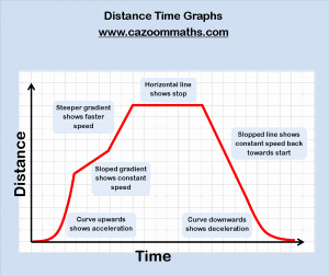 Distance Time Graph Worksheet Elegant Fun Algebra Worksheets