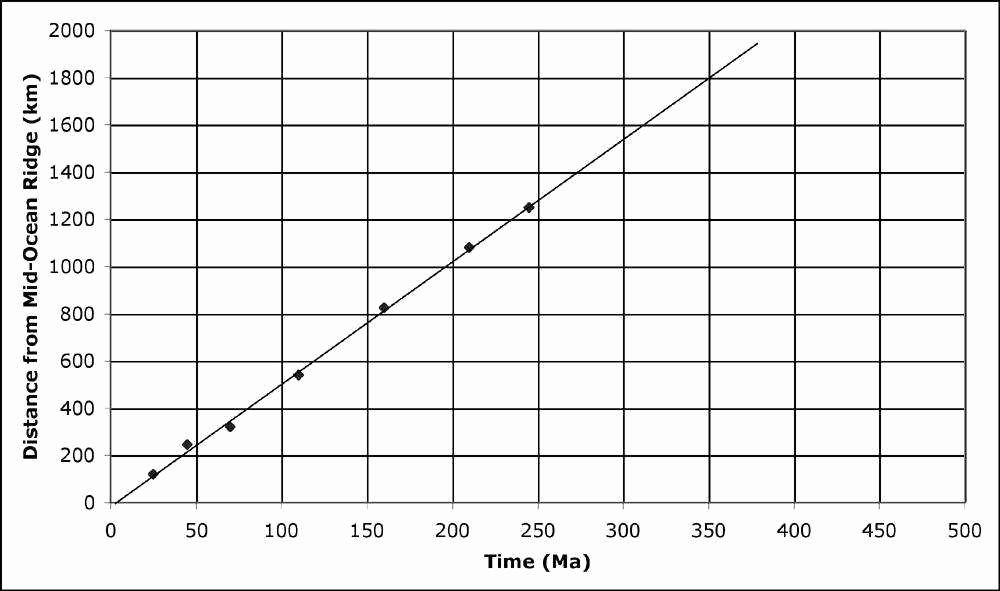 Distance Time Graph Worksheet Fresh Distance Time Graph Worksheet