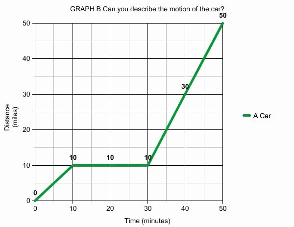 Distance Time Graph Worksheet Inspirational Graph Time Distance Velocity Acceleration Worksheet