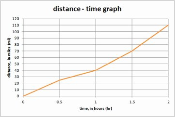 Distance Time Graph Worksheet Lovely Quiz & Worksheet Calculating Average Speed