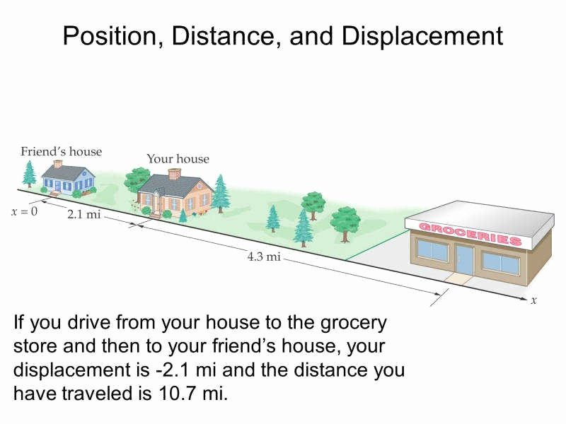 Distance Vs Displacement Worksheet Awesome Distance and Displacement Worksheet