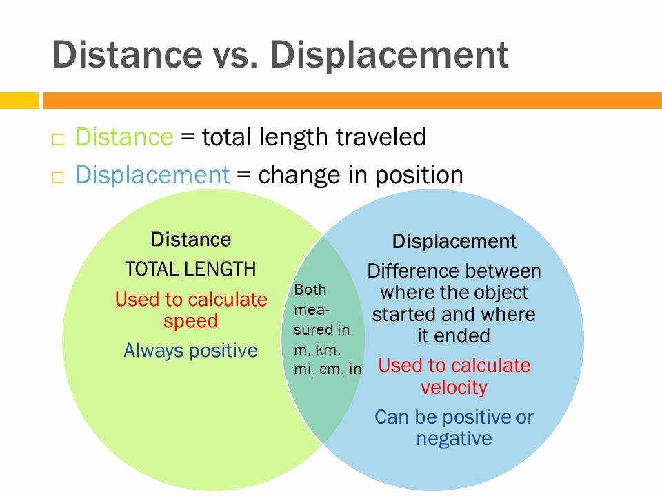 Distance Vs Displacement Worksheet Elegant Distance and Displacement Worksheet