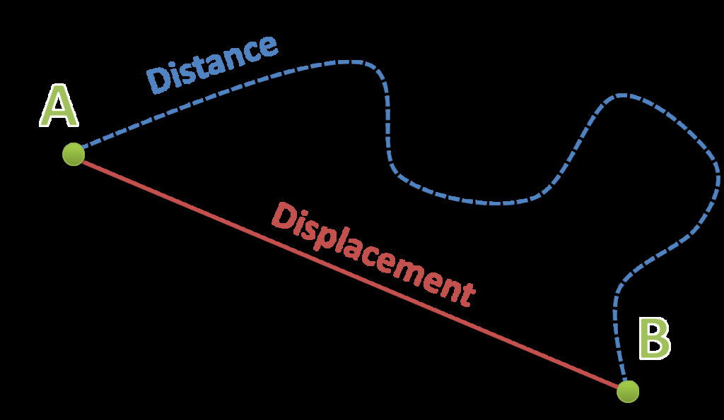 Distance Vs Displacement Worksheet Fresh Distance and Displacement – the Science Classroom