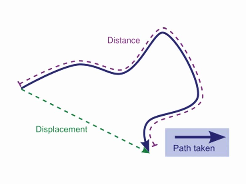 Distance Vs Displacement Worksheet Inspirational the Wikipremed Mcat Course Image Archive Distance Vs