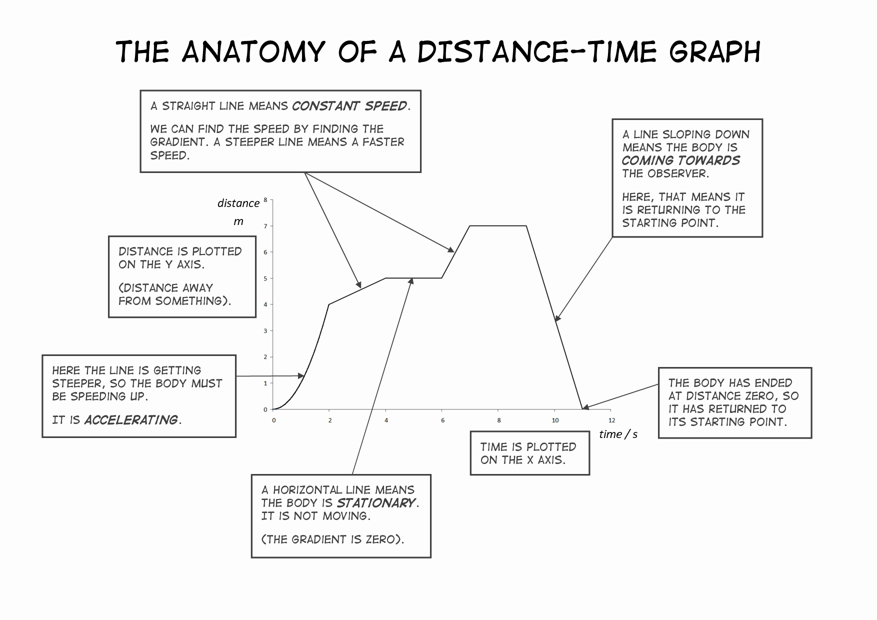 Distance Vs Time Graph Worksheet Awesome 8 Best Of Speed Distance Time Worksheet Time and