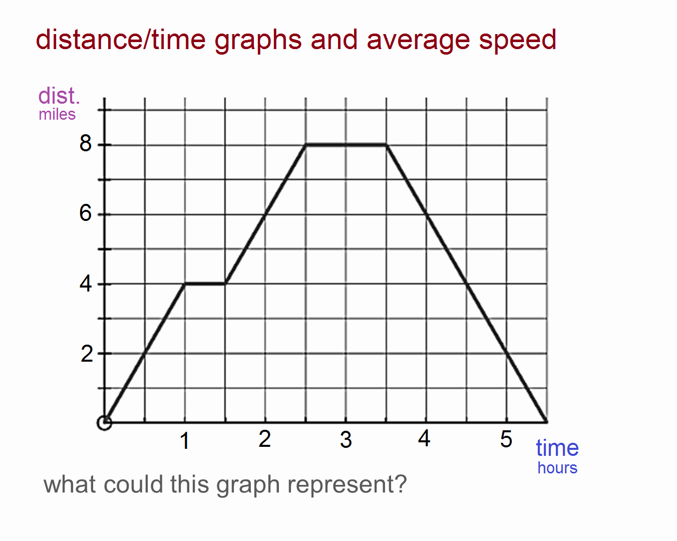 Distance Vs Time Graph Worksheet Beautiful Median Don Steward Mathematics Teaching Distance Time