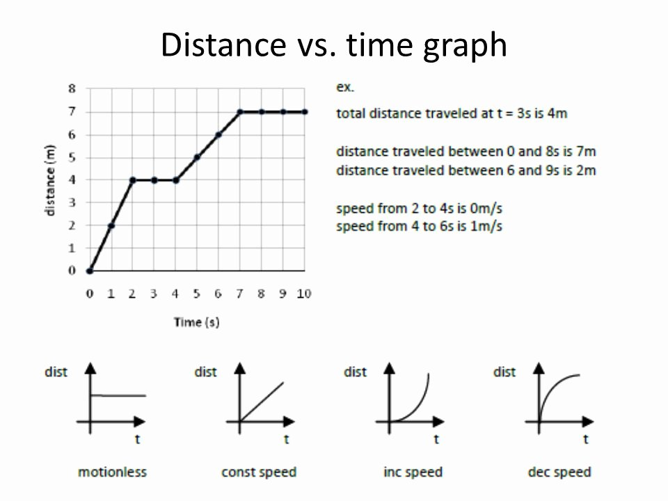 Distance Vs Time Graph Worksheet Beautiful Science Homework Becker Science
