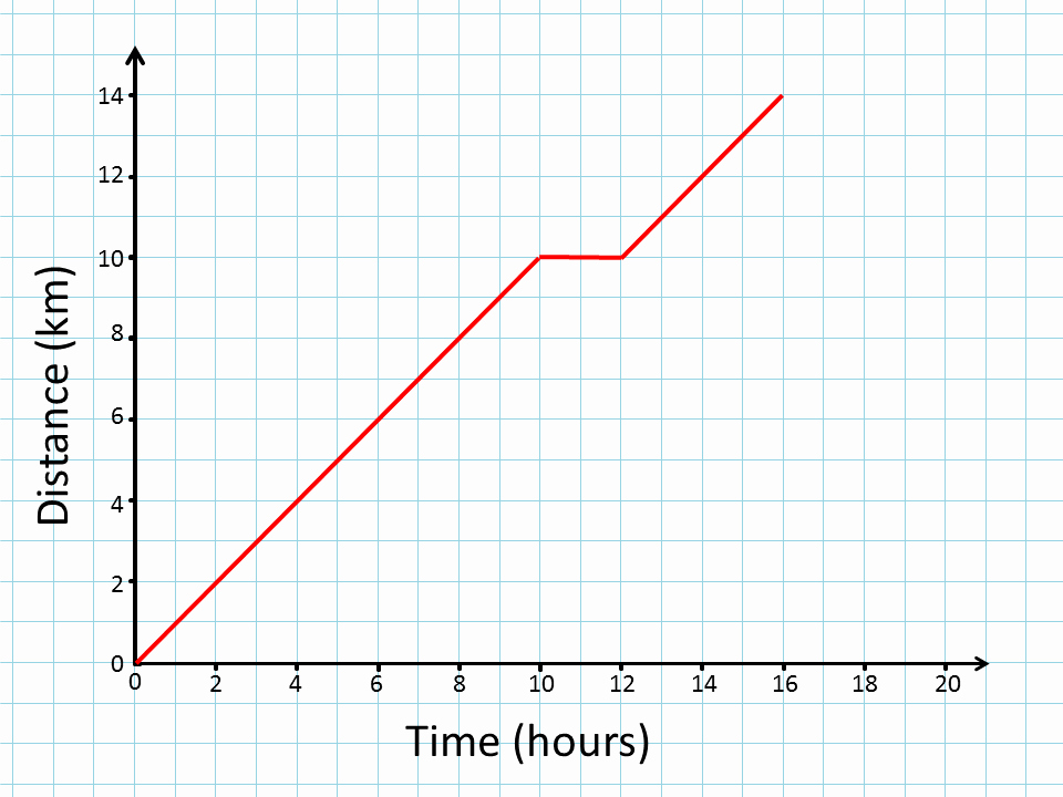 Distance Vs Time Graph Worksheet Best Of Distance Time Graphs
