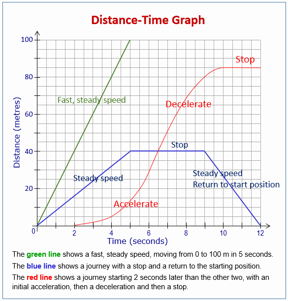 Distance Vs Time Graph Worksheet Unique Distance Time Graphs and Speed Time Graphs Examples