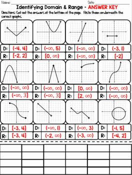 Domain and Range Worksheet Awesome Domain and Range Of Graphs Cut & Paste by Math is