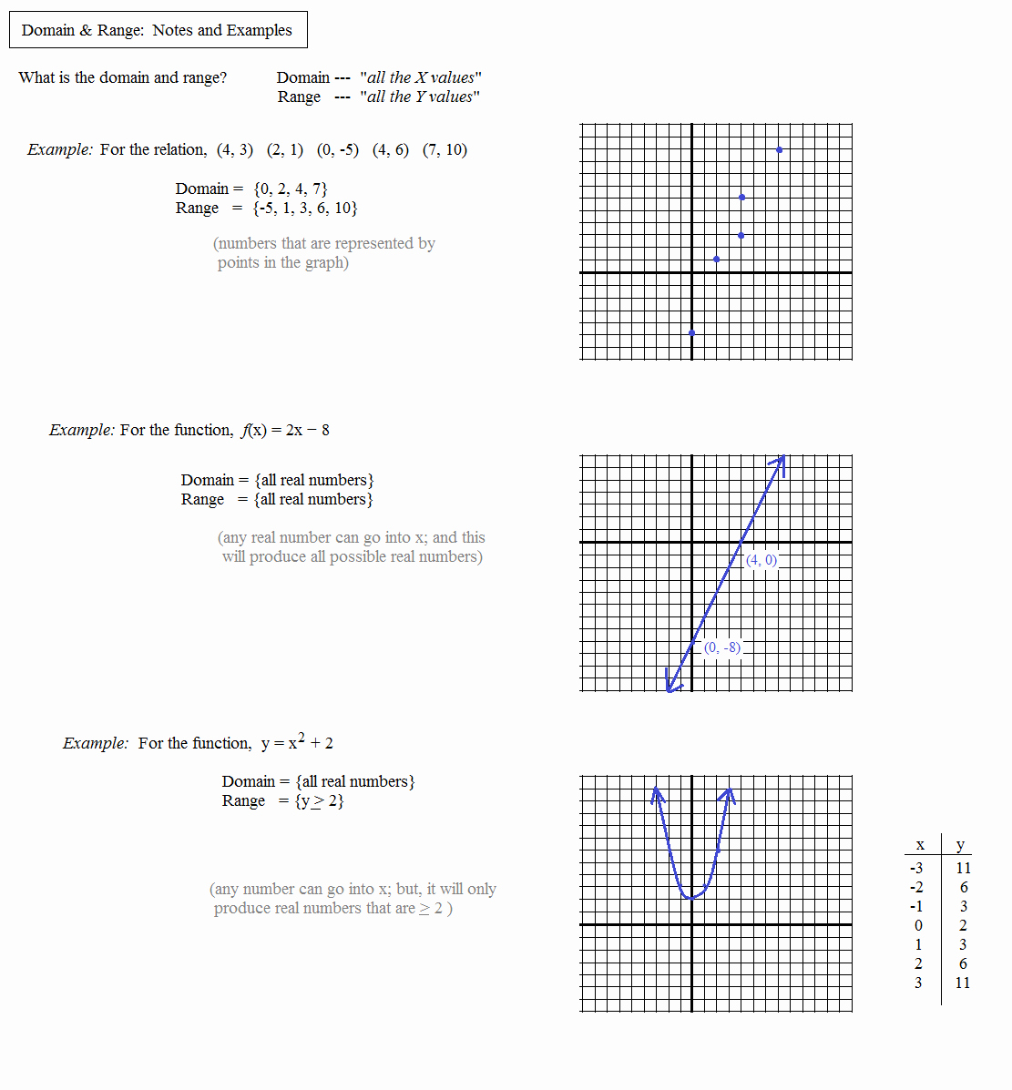 Domain and Range Worksheet New Math Plane Domain & Range Functions & Relations