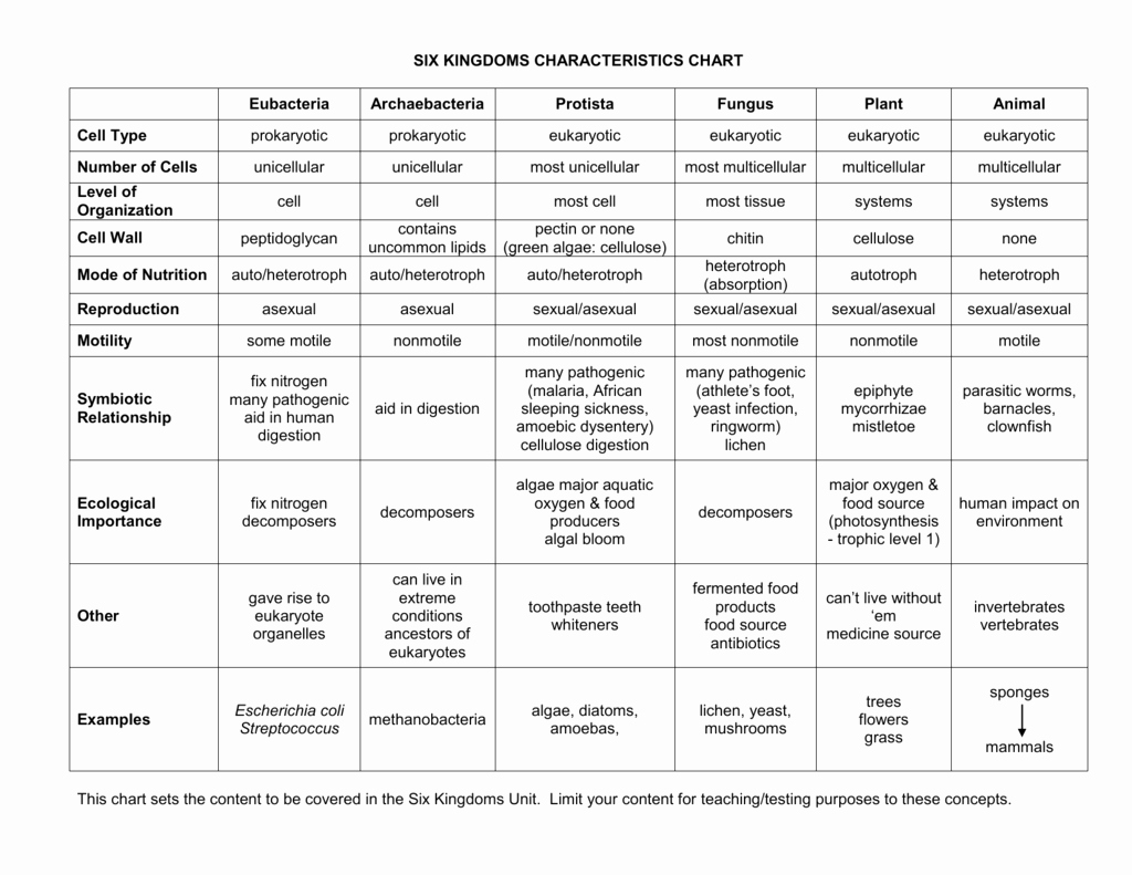 Domains and Kingdoms Worksheet Unique Six Kingdoms Characteristics Chart