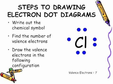 Drawing Lewis Structures Worksheet Best Of Electron Dot Diagram
