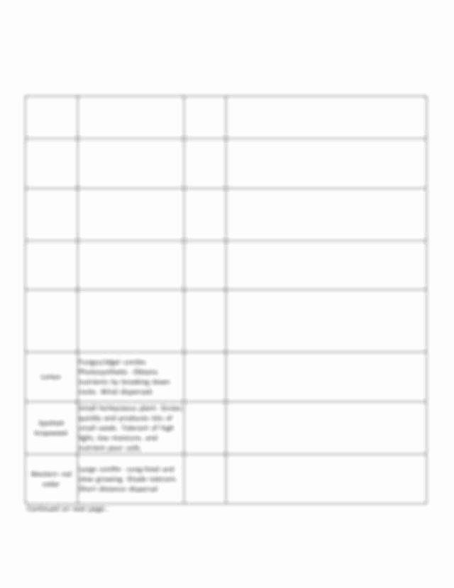Ecological Succession Worksheet High School Elegant Ecological Succession Worksheet