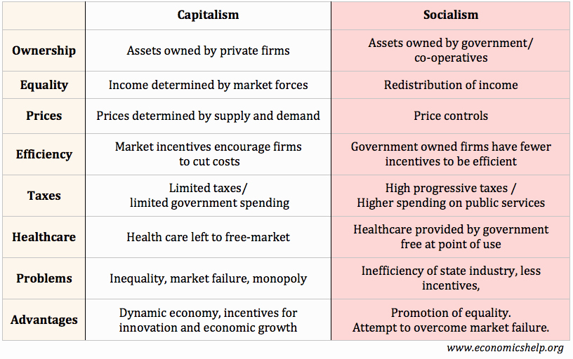 Economic Systems Worksheet Pdf Awesome Capitalism Vs socialism