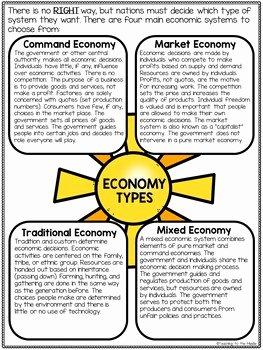 Economic Systems Worksheet Pdf Awesome Economy Types Tutorial Mand Market Mixed