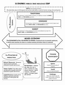 Economic Systems Worksheet Pdf Elegant Economic Understandings In A Nutshell by social Stu S